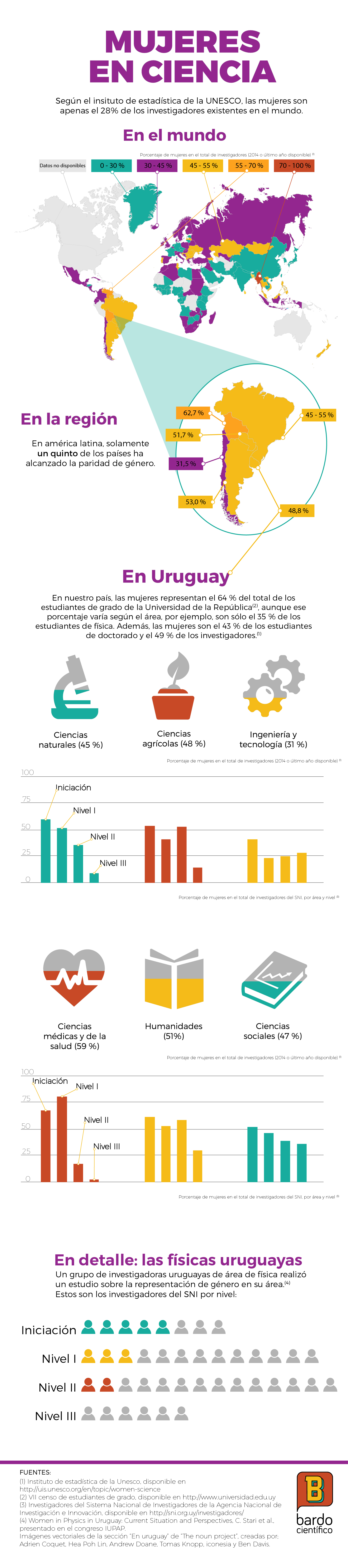 infografía mujeres en ciencia